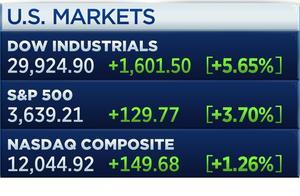 美股开盘道指暴涨逾5%,创历史新高