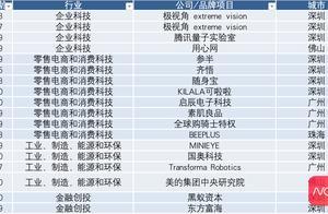 福布斯发布30精英榜:四大创新板块广东19位精英上榜