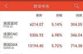 A股三大指数大涨 全球股市飘红
