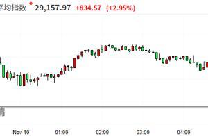 美股收盘:三大股指盘中齐创历史新高 经济重启概念股集体大涨