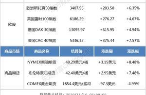 隔夜外盘:欧股大涨、美股走势分化 国际油价飙升、金价重挫