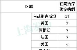 上海新增1例本地确诊病例,8717名相关人员核酸检测结果出了