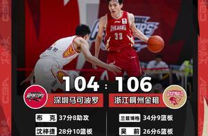 浙江逆转深圳获十连胜,成联盟唯一不败球队