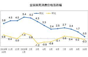 解读:生猪供给回暖猪价下行,高基数影响10月CPI回落