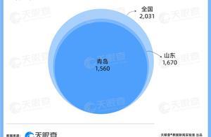 青岛假睫毛订单量增加四成,天眼查专业版数据显示我国超2,000家假睫毛相关企业,77%注册于山东青岛
