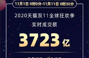 天猫双十一成交额破3723亿 已有342个品牌成交额破1亿