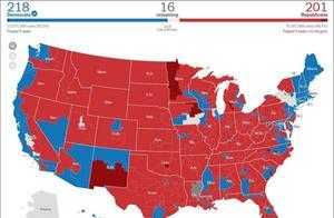 美国民主党保住众议院多数:但少了至少6席,控制权减弱