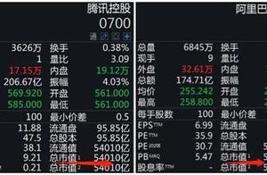 """暴跌1.6万亿,五巨头集体跳水,腾讯市值反超阿里!""""双11""""再破纪录,A股概念股却集体熄火"""