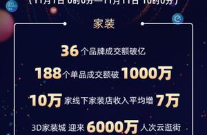 天猫双11战报:36个家装品牌成交额破亿 3D家装城6000万人次云逛街