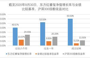 封闭三年收益率超过70% 东方红睿玺三年定开混合基金11月16日起开放