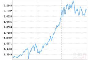 诺安先锋混合基金最新净值跌幅达1.75%