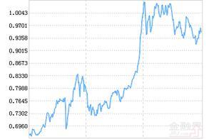 诺安中证500指数增强A净值下跌1.76% 请保持关注