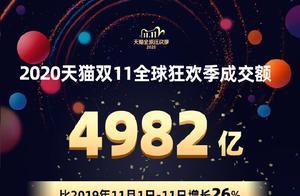 """天猫""""双11""""总成交额4982亿,杭州人贡献15亿排浙江第一"""