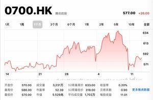 腾讯第三季度入账1254亿元增长29%,网络游戏增速最快