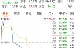 """信用债市场因何大面积暴跌?超短融券""""20永煤SCP005""""一口气跌九成,""""18紫光04""""跌近19%,会否波及股市?"""