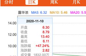 露华浓要破产了?近4个交易日其股价涨近90%