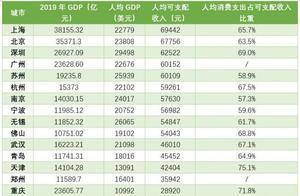 万亿GDP城市人均可支配收入排名:上海、北京、深圳、广州、苏州超6万