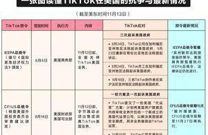 美媒:TikTok美国关停禁令暂缓,强制出售禁令延期15天