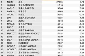 美股新高幕后:成交额前10中概股占5只,蔚来1800亿排第一