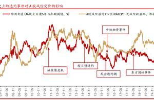 以史为鉴:三张图看懂近期信用债对股市有何影响?