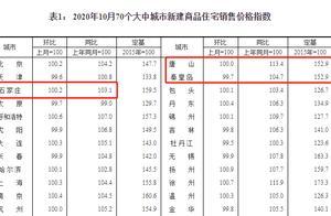 10月70城房价出炉:石家庄、唐山新建商品住宅价格上涨