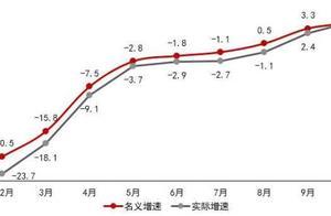 国家统计局:10月份消费需求逐步回暖,市场销售持续上升
