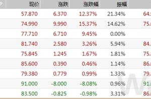MLF超量续作,市场情绪缓和,信用债恐慌气氛未散 债市综述