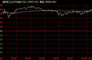 外盘:道指涨471点创历史新高,意大利股市今年低点来涨幅50%,美元走势萎靡