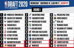 NBA晒完整签位图,森林狼勇士黄蜂位列前三,绿军拥3首轮