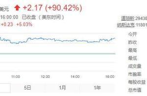 蛋壳公寓股价再度大涨90%,消息称北京住建委成立专办小组