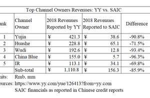 市场要闻   百度花236亿买下YY后,空头来了:直播收入几乎全部造假