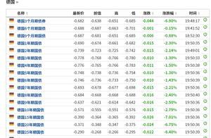 首只负利率主权债券来了!国际投资者踊跃认购,中国债真香