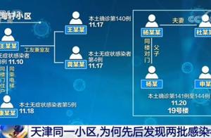 天津同一小区两批病例有何关联?