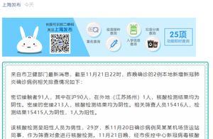 每经24点丨最新!上海新增1例本地确诊病例,系昨日病例吴某某机场同事;上海祝桥镇新生小区升级为中风险地区
