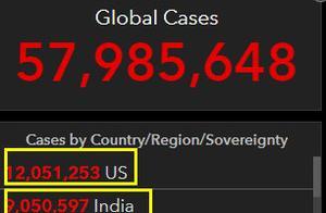 数据显示,美国印度巴西确诊病例均创纪录