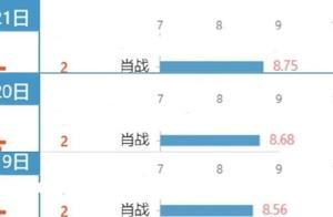 201122 肖战连续3天登V榜TOP2《狼殿下》3天蝉联网剧播放TOP1