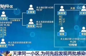 上海、天津、内蒙古等多地出现本土病例,防控情况怎样?如何看待本土疫情?