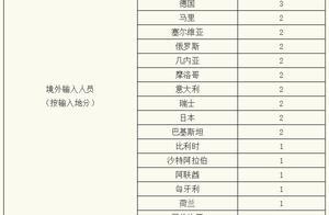 上海昨日新增2例本地新冠肺炎确诊病例,新增境外输入1例,治愈出院3例