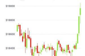 比特币价格突破1.9万美元,距离历史新高仅差700美元