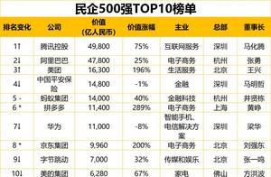 最新民企500强出炉:广东111家企业上榜居首,你所在地有几家(附全榜单)