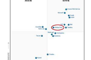 中国数据库40年首次进入全球顶级行列