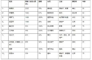 钟慧娟成中国及全球白手起家女首富,财富达1350亿元