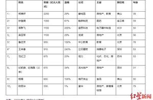 2020胡润女企业家榜发布,39岁杨惠妍连续4年蝉联中国女首富