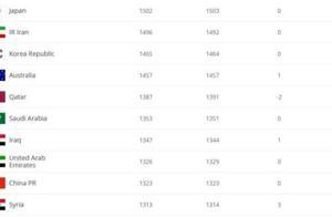 FIFA最新男足排名:国足亚洲第九 德国小幅上升