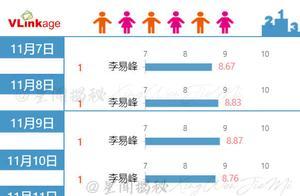 201130 李易峰连续23天登顶V榜TOP1!《隐秘而伟大》22天全国网收视率第1