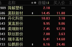 """12月起海南率先禁塑,最严""""禁塑令""""进入倒计时,20只概念股飘红"""