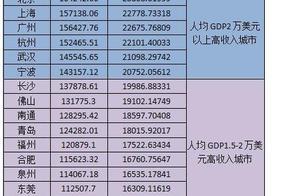 中国高收入城市排行榜:深圳逼近3万美元高居首位