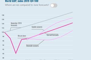 OECD:2021年中国将占全球经济增量三分之一以上