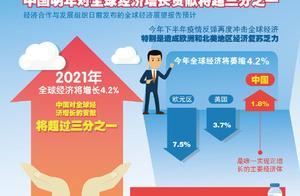经合组织:中国明年对全球经济增长贡献将超1/3