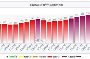 明天上海空气重度污染,等冷空气来!下周二、三早晨最冷,这份官方气象健康指南先收好